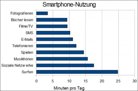 Androidkanal De 187 Was Macht Man Eigentlich Mit Dem Smartphone